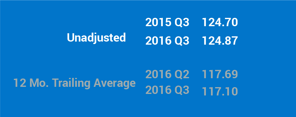text graphic showing the unadjusted 2016 Q3 Index: 124.87