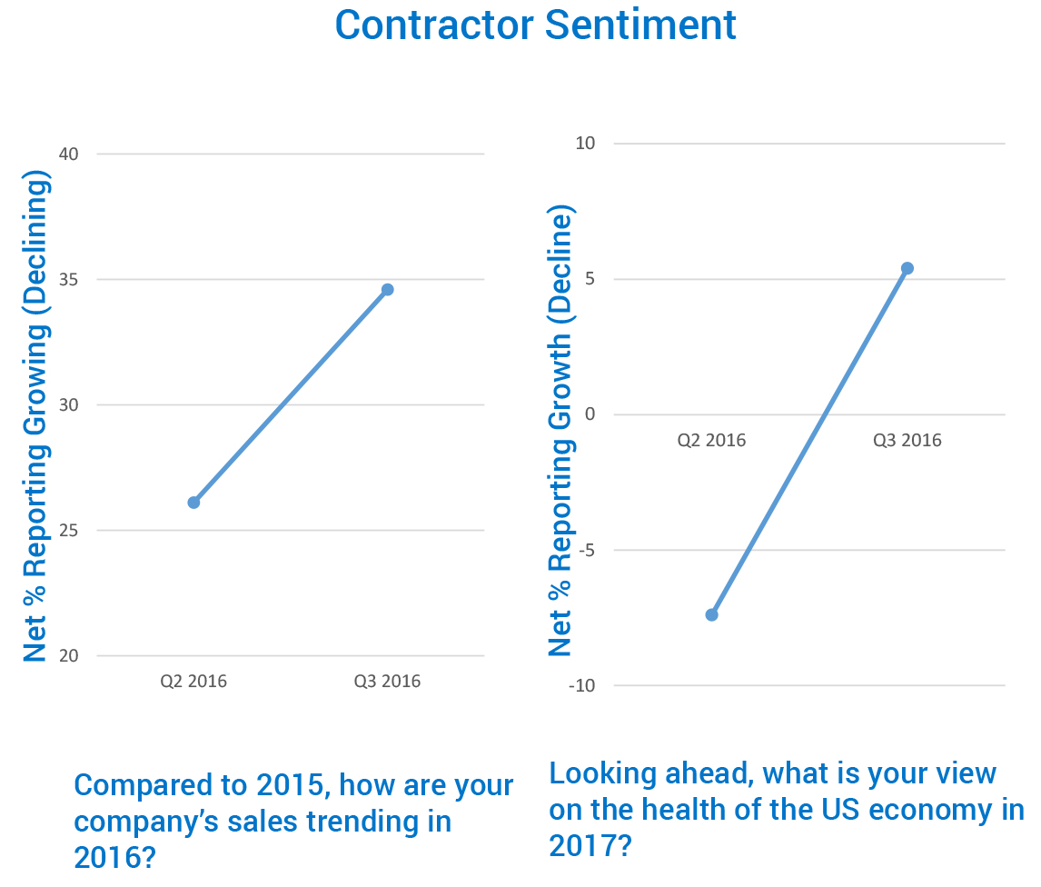 two graphs side by side reflecting contractor sentiment, the first showing how company sales are trending  in 2016 and the second reflecting their view on the health of the US economy in the next 12 months