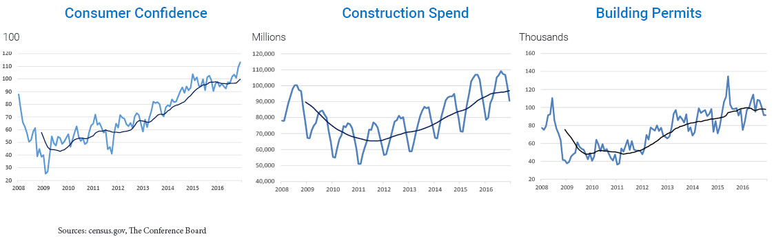Charts indicating 3 Macroeconomic trends: Cosumer Confidence, Construction Spend, Building Permits