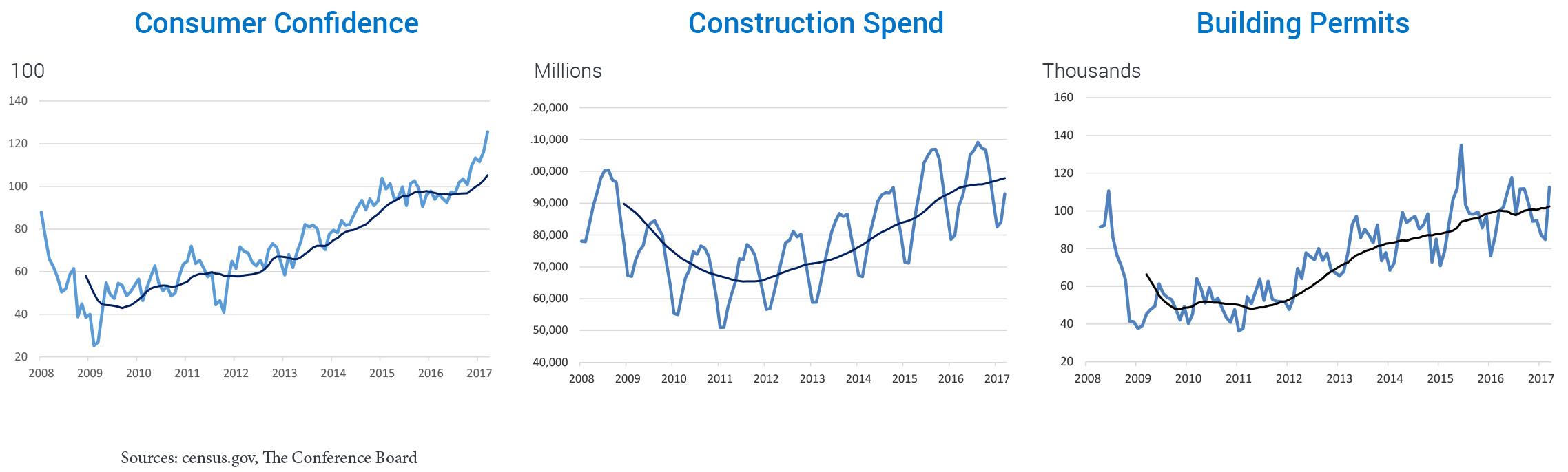 Consumer Confidence, Construction Spend, Building Permits
