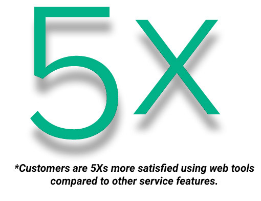 "text graphic that says ""5X"" customers are 5 times more satisfied using web tools compared to other service features"