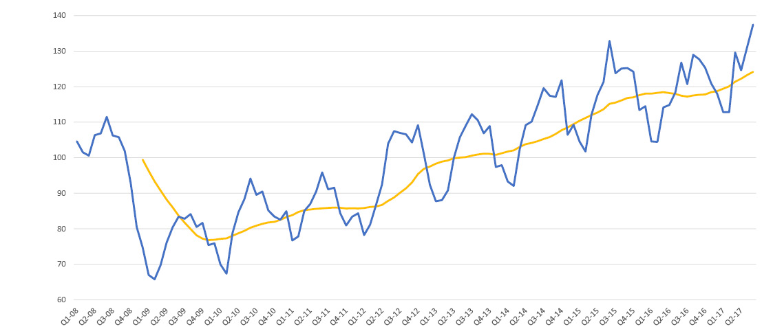 Graph of index data from Q1 2008 until Q1 2017