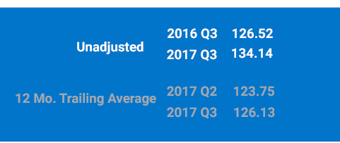Unadjusted 2017 Q3 Index is 134.14 and Trailing average is 126.13