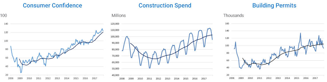 2017 Q4 graphs showing consumer confidence, construction spend and building permits