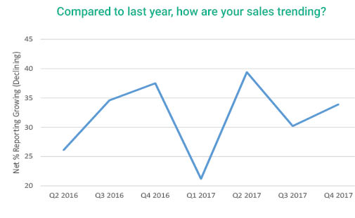 2017 Q4 graph showing contractor sales