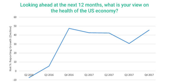 2017 Q4 graph showing views of the health of the US economy