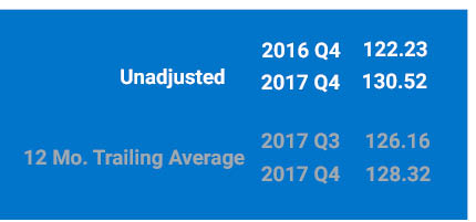 Unadjusted 2017 Q4 Index is 130.52