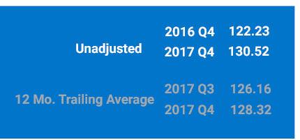 Unadjusted 2017 Q4 Index is 130.52