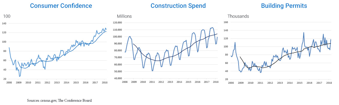 graphs displaying consumer confidence, construction spend, building permits
