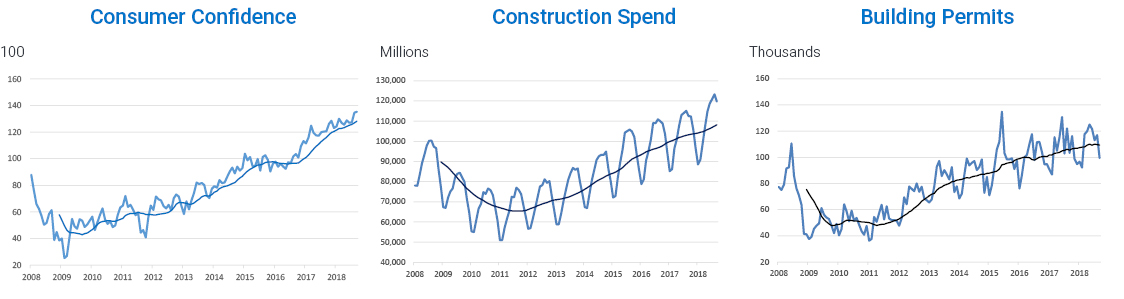 graphs displaying consumer confidence, construction spend, building permits to Q3 2018