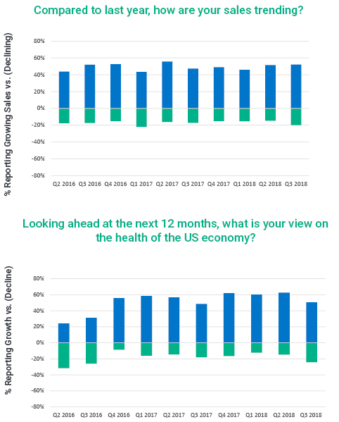 graphs showing contractor sentiment on how sales are trending and their view on the health of the US economy