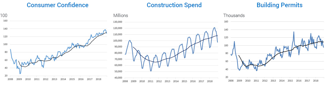 three graphs showing macro economic drivers, the first is Consumer Confidence, the second Construction Spend, the third for building permits