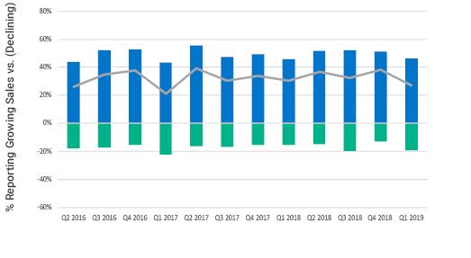 Bar graph showing recent Contractor Sentiment