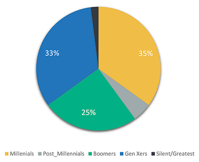 Pie graph showing more than 1/3 of the workforce are millennials