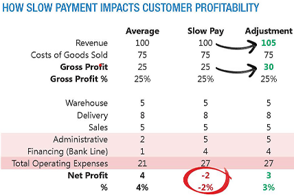 graph showing how slow payment impacts customer profitability
