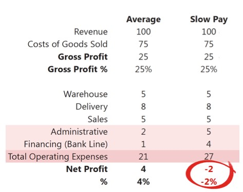 chart showing breakdown of net profit of the average customer, 4%, and a slow paying customer, -2%