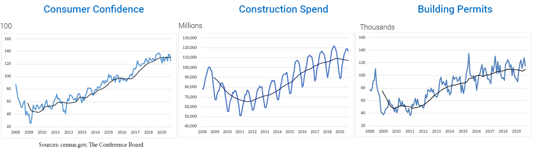 Graphs showing macro-economic drivers of consumer confidence, construction spend, and building permits