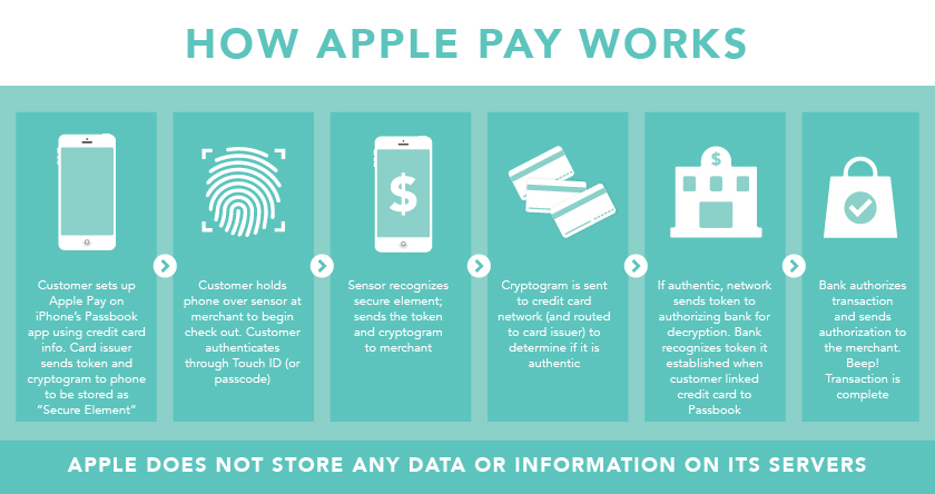 how-apple-pay-canada-works-moneris