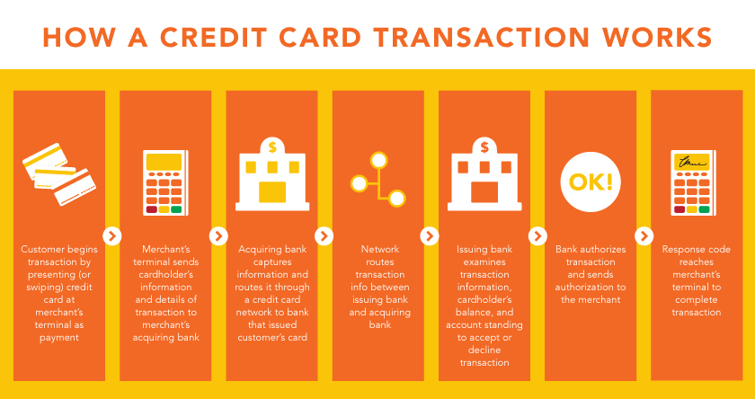 how-apple-pay-canada-works-moneris-credit-card