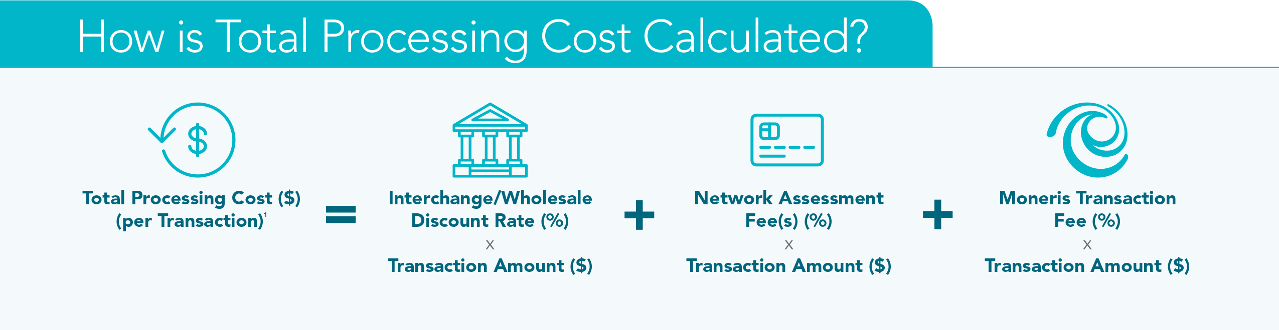 How total payment processing cost is calculated