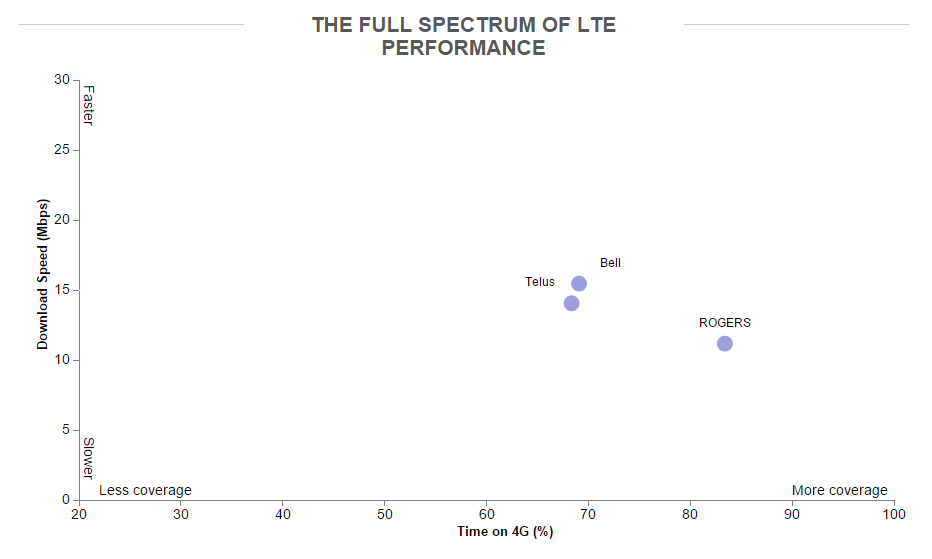average lte download speed in canada