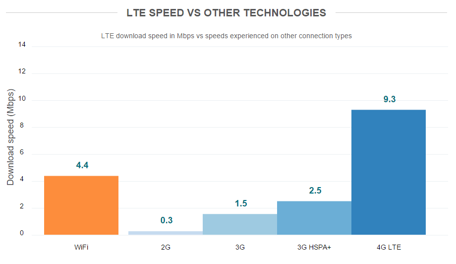 average lte speeds vs average wifi speeds globally