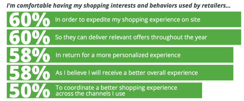 personalized customer experience examples