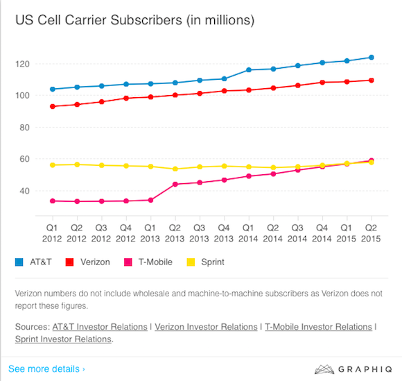 wireless carrier subscriber growth