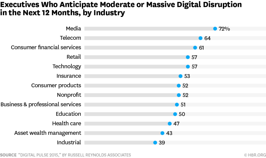 digital strategies disrupting major industries