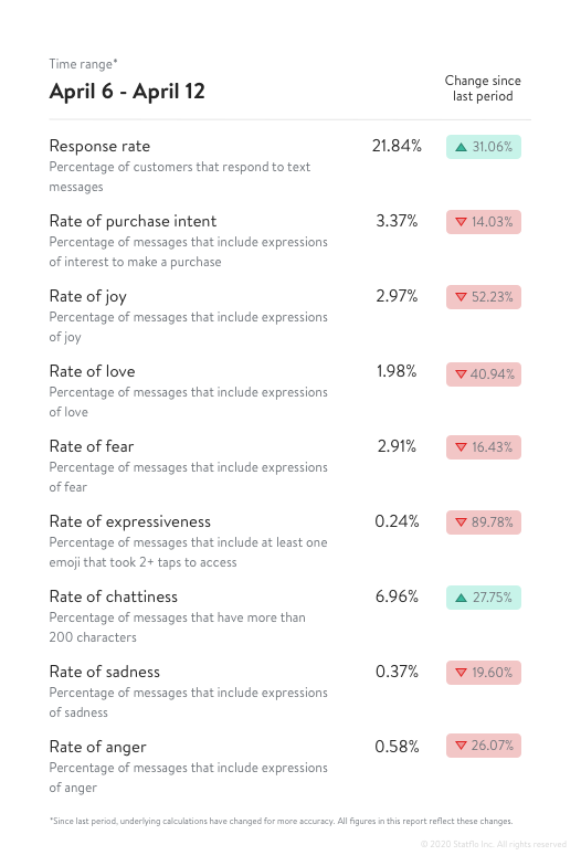 Fourth sentiment analysis during COVID-19