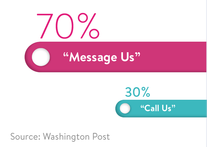 "70% of people chose a ""message us"" button over a ""call us"" button when given an option"
