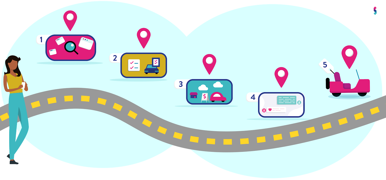 Identify high-converting communication channels based on the buyer's journey and integrate them into your omnichannel strategy