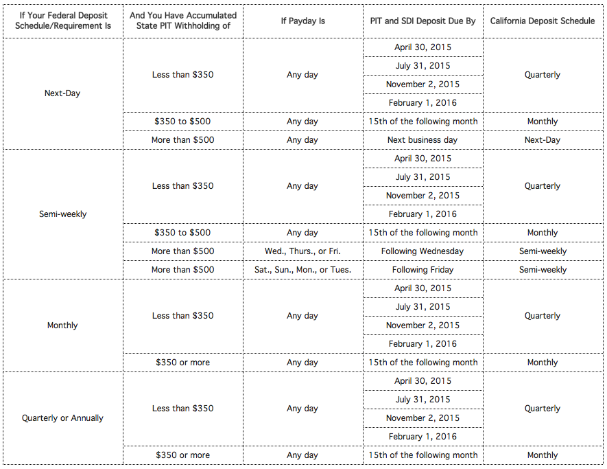 California payroll tax payment schedule