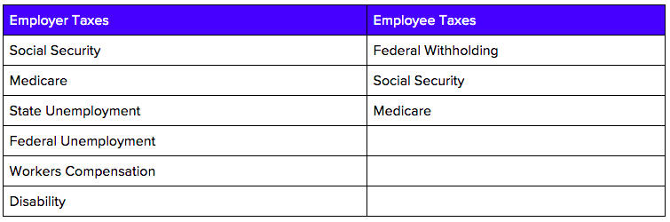 Texas Employer and Employee Taxes