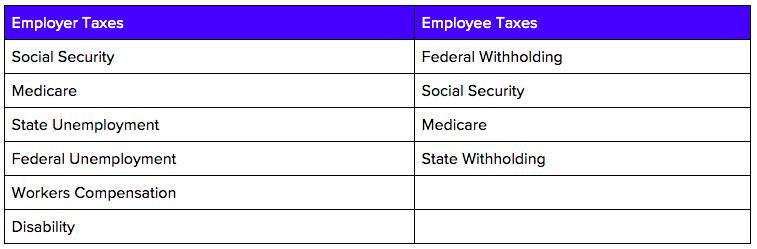 phoenix employer and employee taxes
