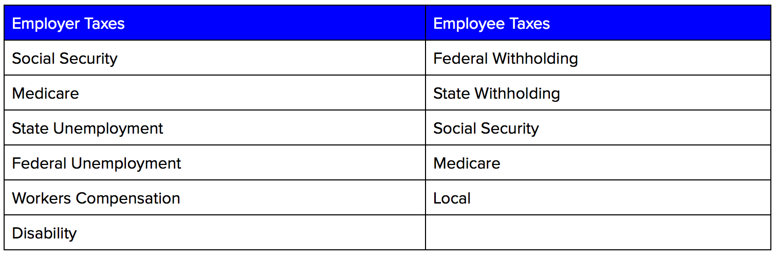 Indianapolis employer and employee taxes