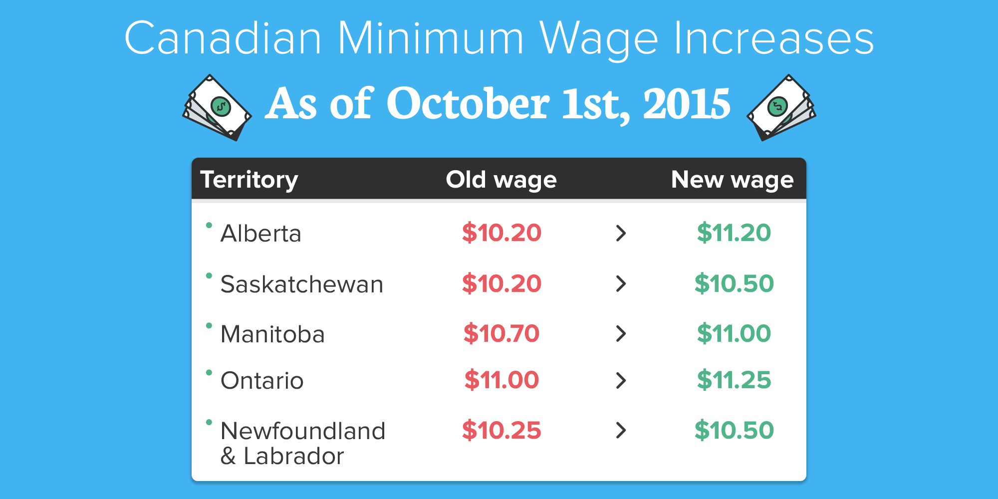Canadian Minimum Wage Increases Oct 1st 2015