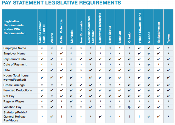 pay statement legislative requirements canada