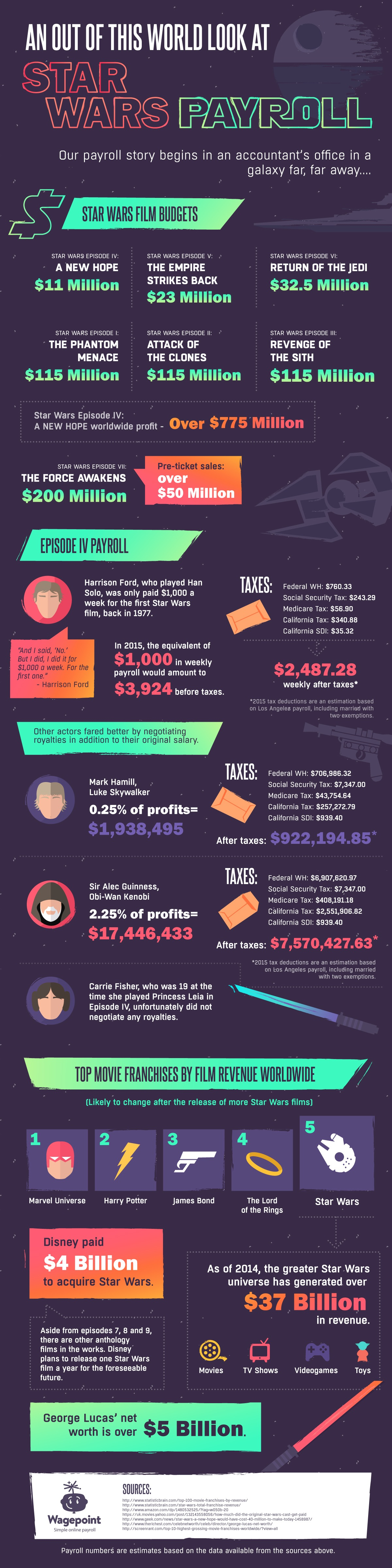 Infographic Star Wars Payroll
