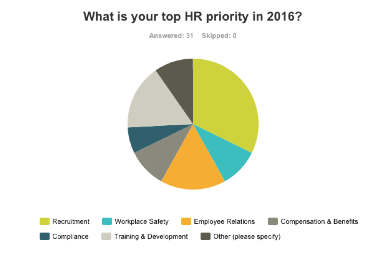 2016 HR Poll Results