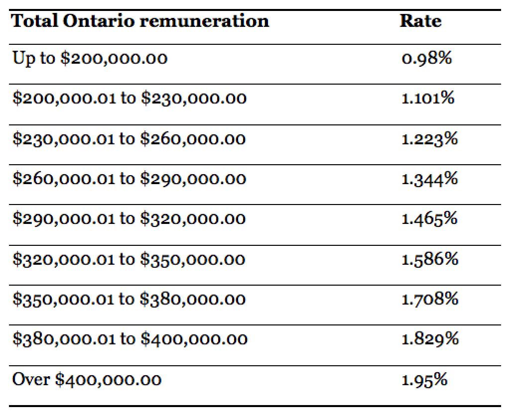 Ontario EHT Calculation