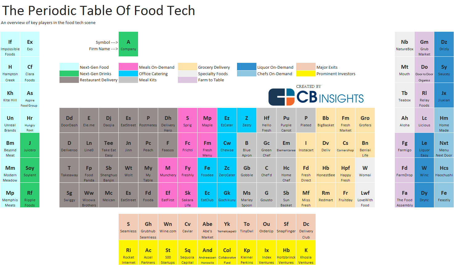 Food tech startups the simple way to a free lunch how many food tech startups are there urtaz Images