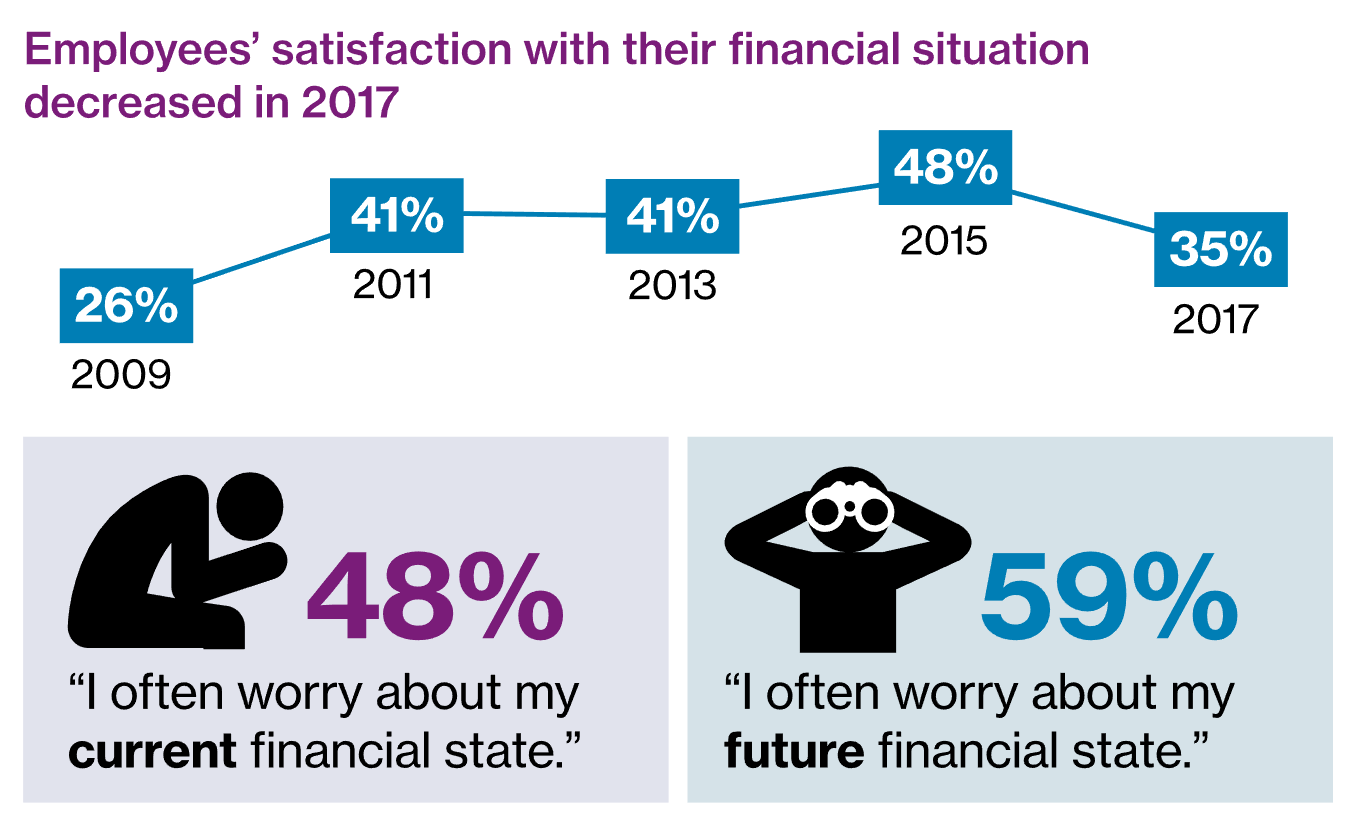 employee satisfaction and financial wellness