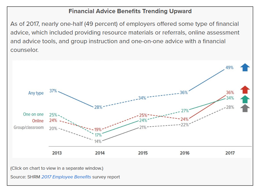 financial wellness benefits trending up