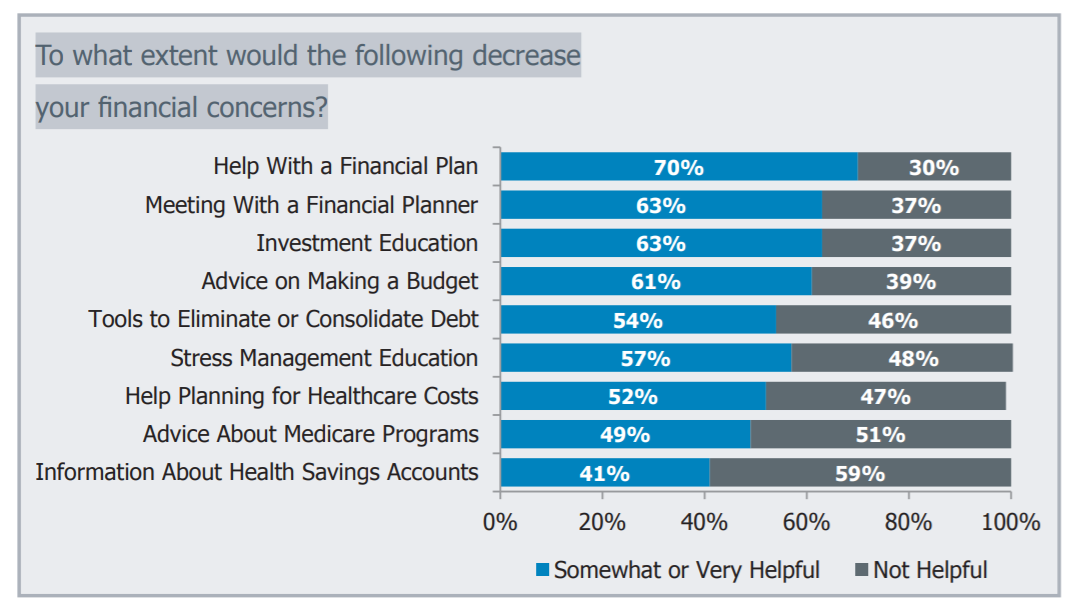 financial wellness topics