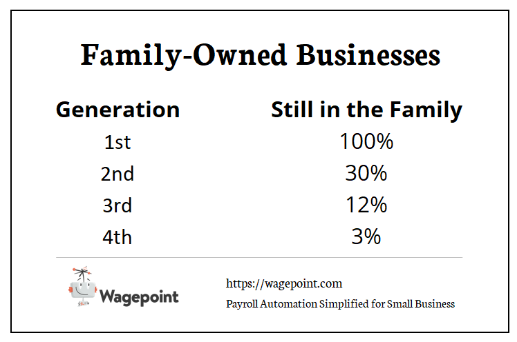 family-owned businesses staying in the family