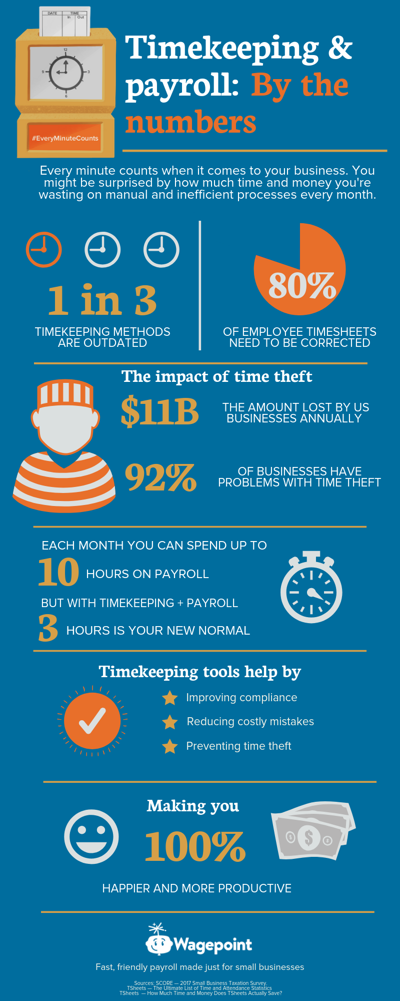 time, money and payroll infographic