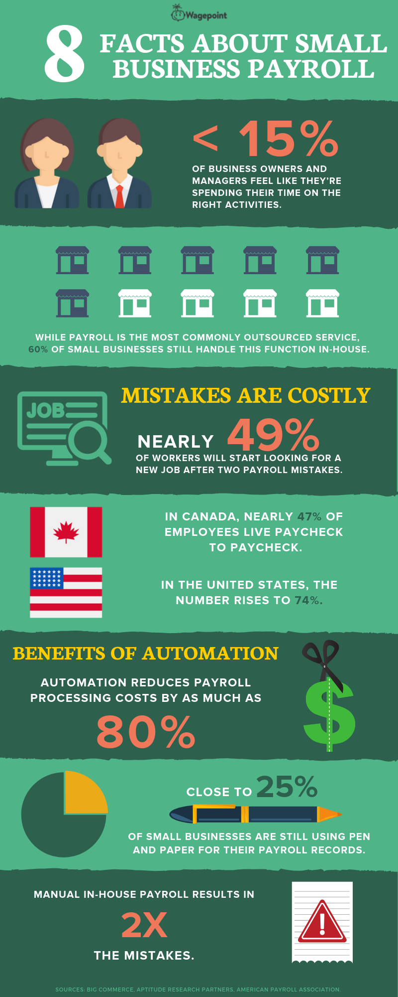 Wagepoint Small Business Payroll Facts About Small Business Payroll Infographic