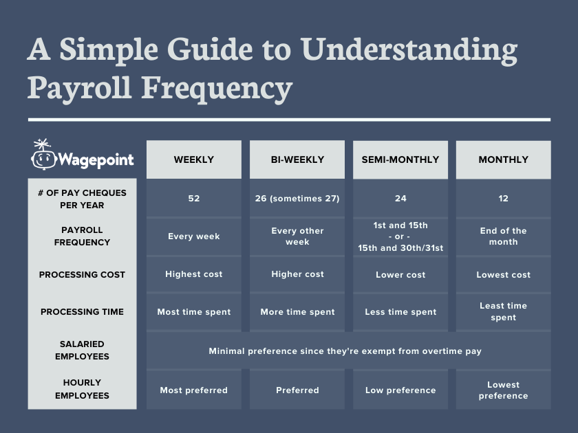 Wagepoint payroll frequency table