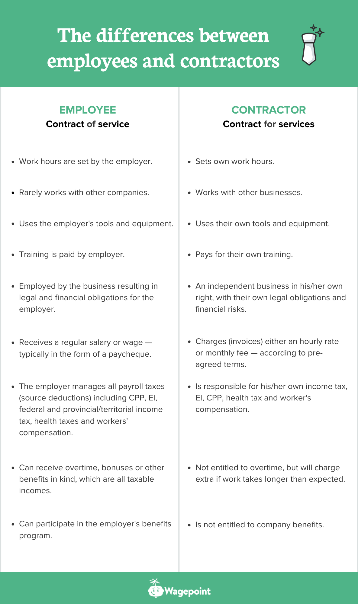 employee vs contractor wagepoint canada differences table